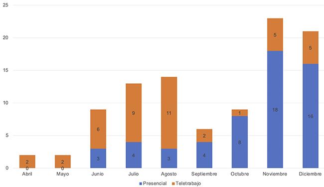 Gráfica 4.Distribución de casos confirmados de SARS-CoV-2 en colaboradores de la UTP, por tipo de labor, al 10 de diciembre de 2020.