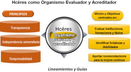 Hcéres como Organismo Evaluador y Acreditador - Estructura