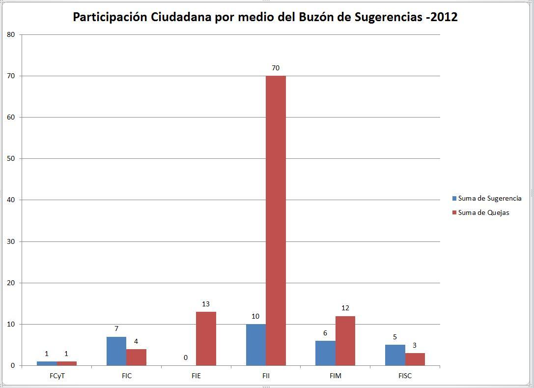 Participación Ciudadana de las Facultades -2012