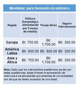 financiamiento semestre académico