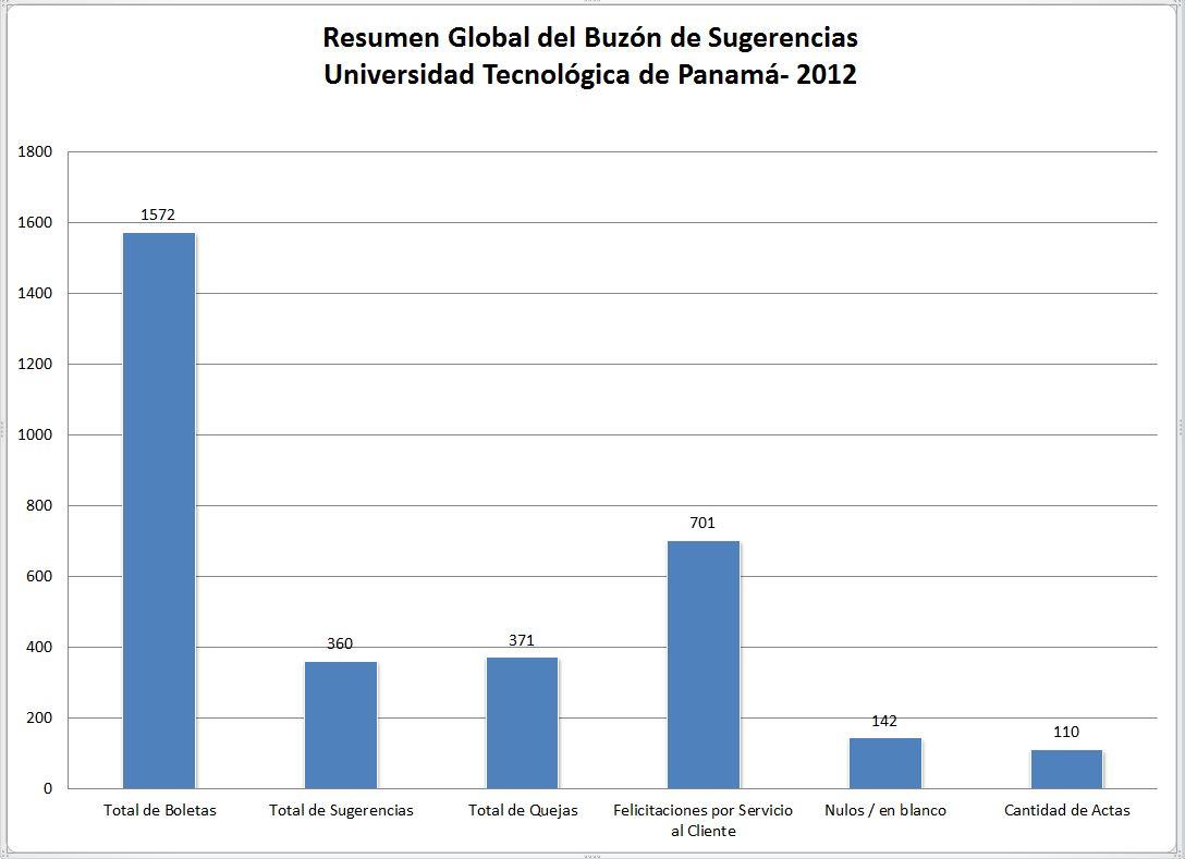 Resumen Global del Buzón de Sugerencias 2012