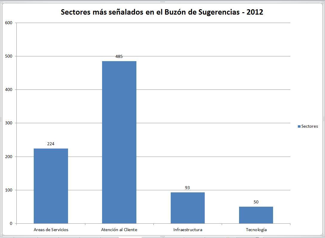 Sectores más señalados en el Buzón de Sugerencias 2012