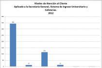 Desglose de la Atención al Cliente - Buzón de Sugerencias 2012
