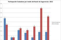 Uso del Buzón de Sugerencias en los Centros Regionales - 2012