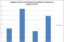 Desglose de Infraestructura - Buzón de Sugerencias 2012