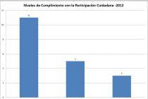 Niveles de Cumplimiento - Buzón de Sugerencias  2012