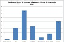 Desglose del Sector de Servicios - Buzón de Sugerencias 2012