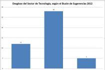 Desglose de Tecnología - Buzón de Sugerencias 2012