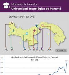 Infografía de graduados por sede de la Universidad Tecnológica de Panamá