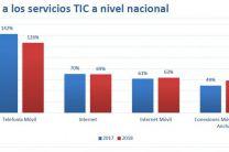Acceso a la TIC en Panamá.