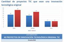 Cantidad de Proyectos TIC en Panamá.