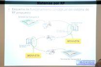 Esquema de Funcionamiento Conceptual del Sistema de Radiofrecuencia.