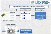 Conceptos de IA+ML y aplicaciones en el sector eléctrico.